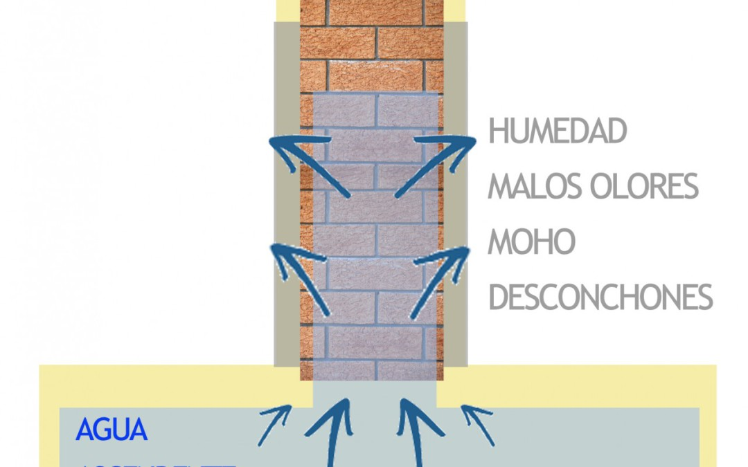4.- ELIMINATION OF CAPILLARITY WITH NEW HORIZONTAL AND VERTICAL WATER SEAL